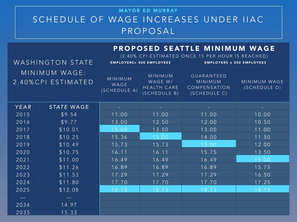 06-09-14 mimimum wage chart